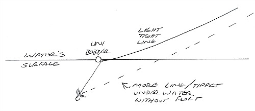 Illustration showing tight line to Unibobber and tight line from Unibobber to fly.