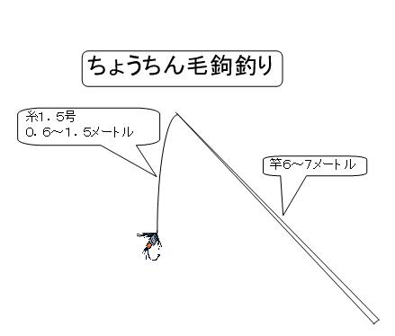 Slide: Illustration of Lantern Fishing rig. Rod is 6 to 7 meters long. Line is .6 to 1.5 meters long.
