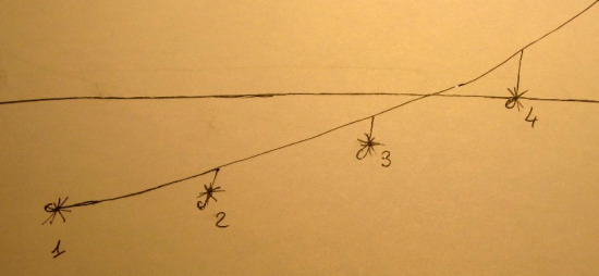 Illustration showing how the flies are fished. The fly closest to the angler is kept on the surface.